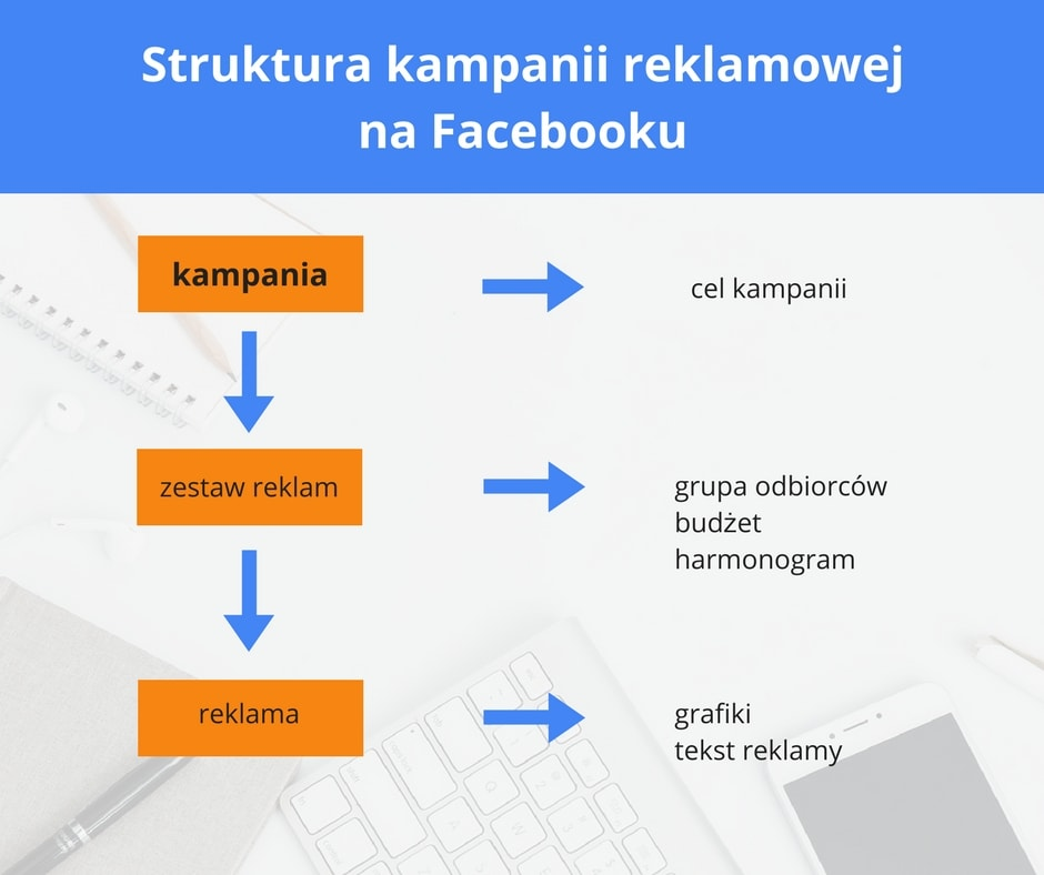 kampania-na-facebooku