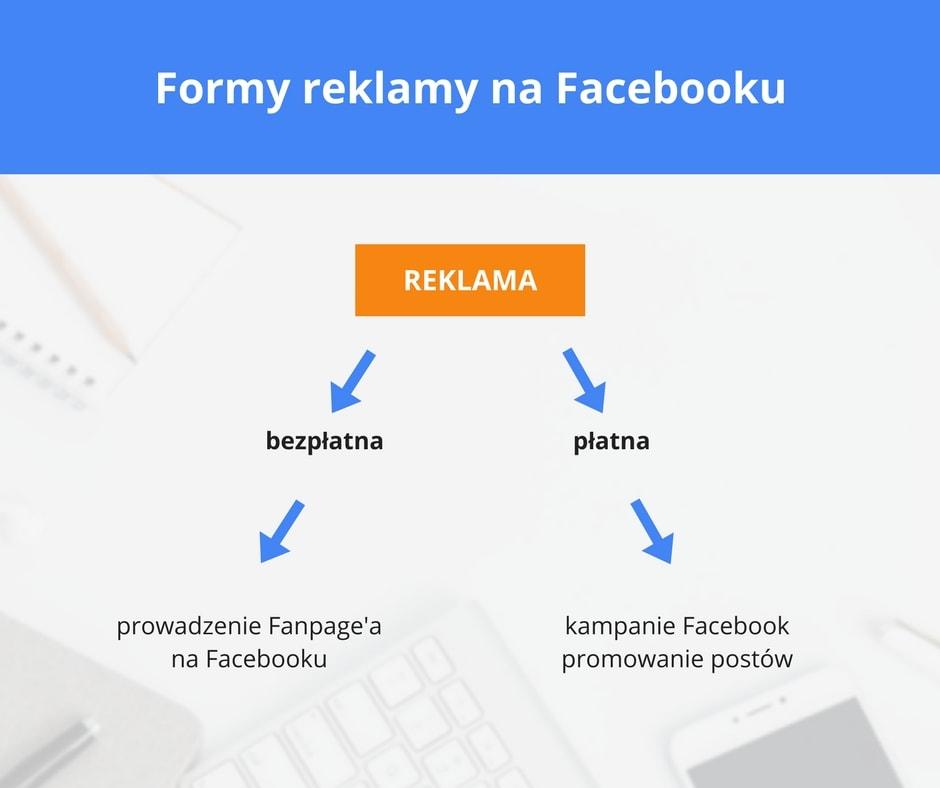 1-reklama-na-facebooku