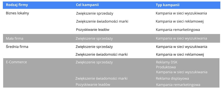 cele_kampanii_google_adwords