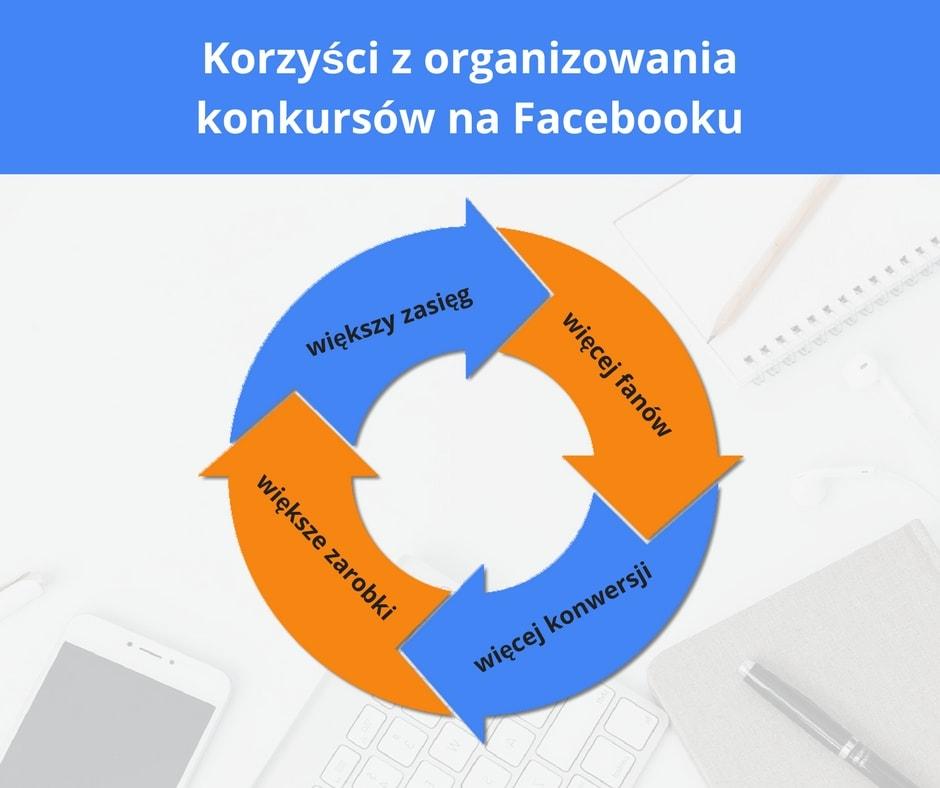 konkursy na fb 1 Konkursy na Facebooku? Organizuj je, nie łamiąc zasad! 2